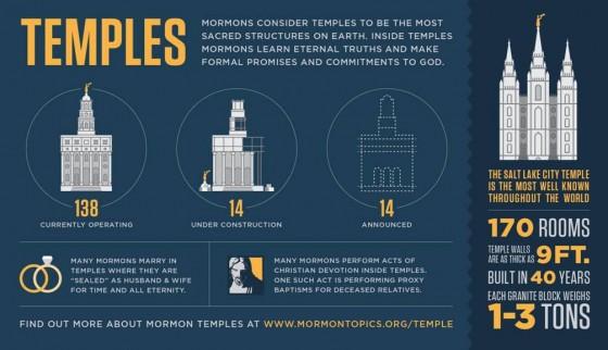 Explaining Mormon Beliefs: LDS Temples