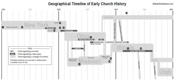 geographical-timeline-lds-church-history