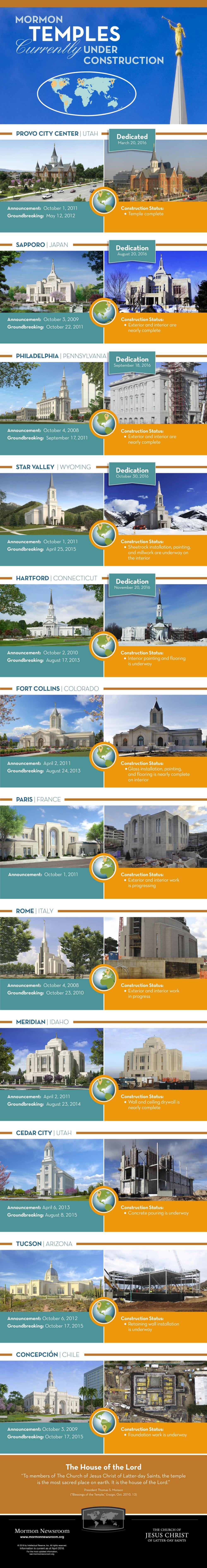 lds-temple-Construction-infographic-e