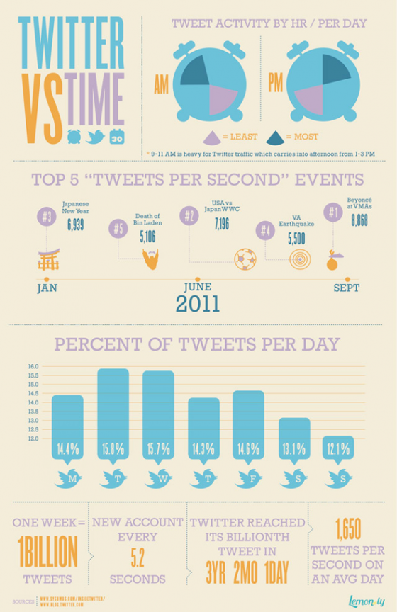 Twitter Timing Infographic