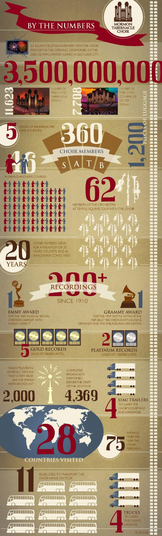 Infographic: Mormon Tabernacle Choir