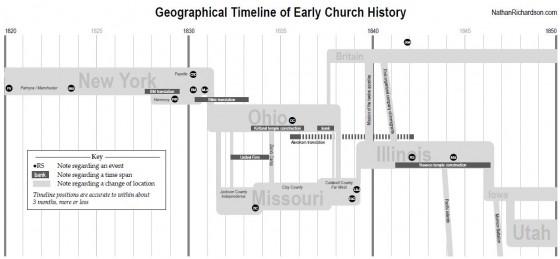 Timeline for Church History Gospel Doctrine Study