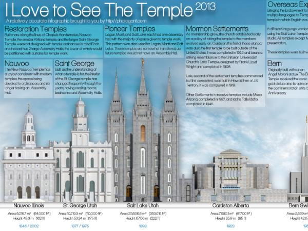 Temple Infographic 2013: I Love to See the Temple