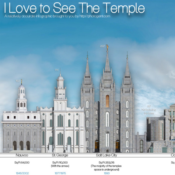 Temple Infographic 2014: I Love to See the Temple