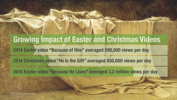 #BecauseHeLives Easter Message Seen by Millions
