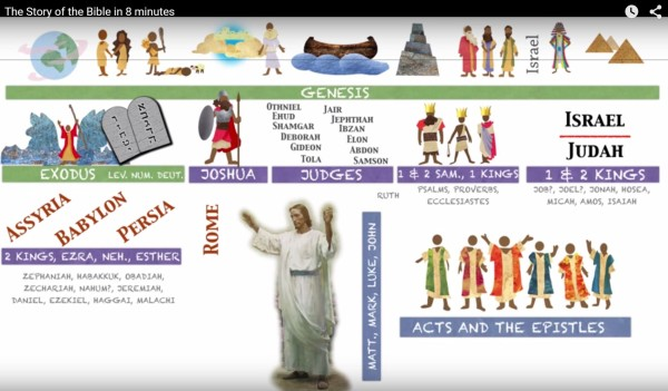 Video: The Story of the Bible in 8 minutes