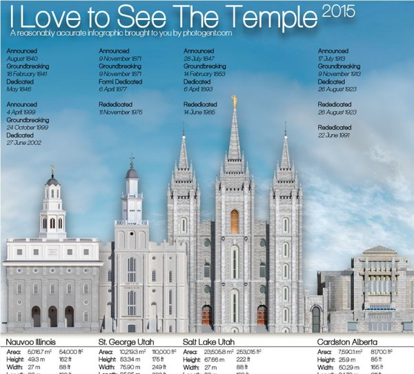 2015 LDS Temple Infographic