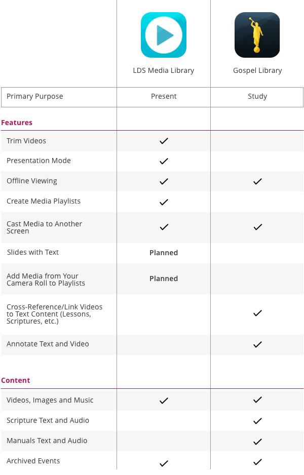 App-comparison-table
