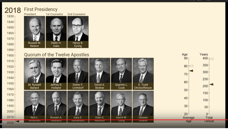 Video: Chronology of LDS First Presidency & Quorum of the Twelve