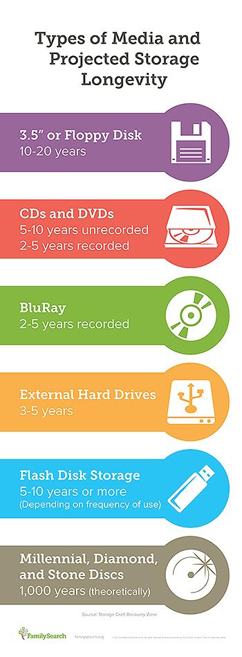 media-storage-longevity
