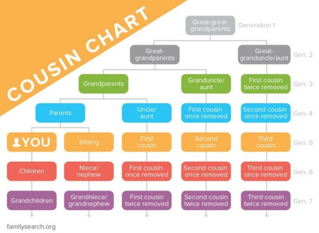 cousin-chart
