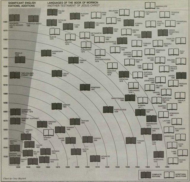 book_of_mormon-language-chart
